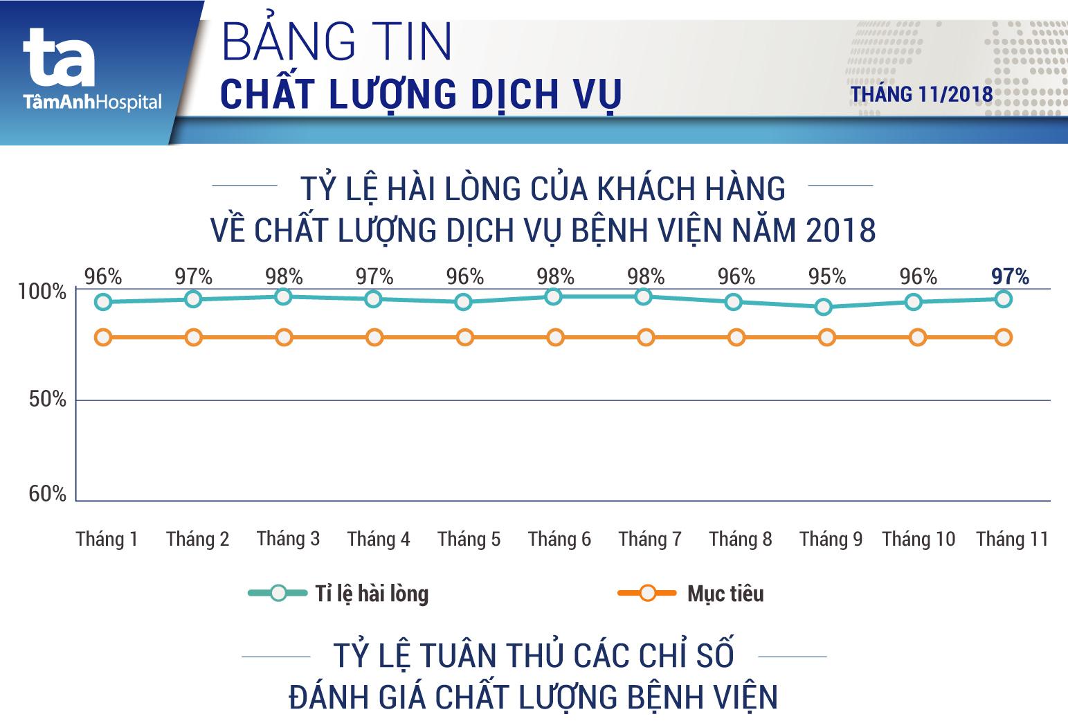 Bản tin chất lượng dịch vụ tháng 11/2018