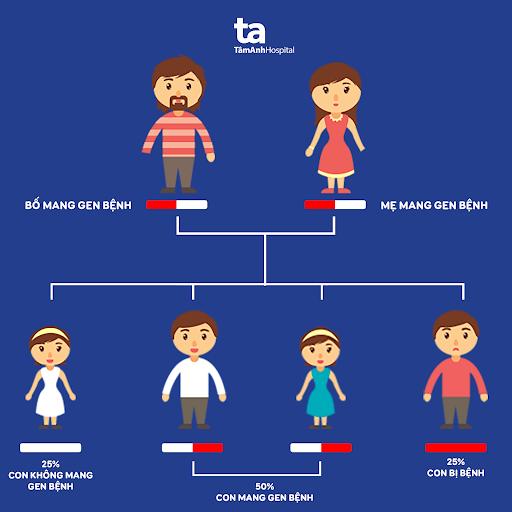 Sơ đồ di truyền của bệnh Thalassemia